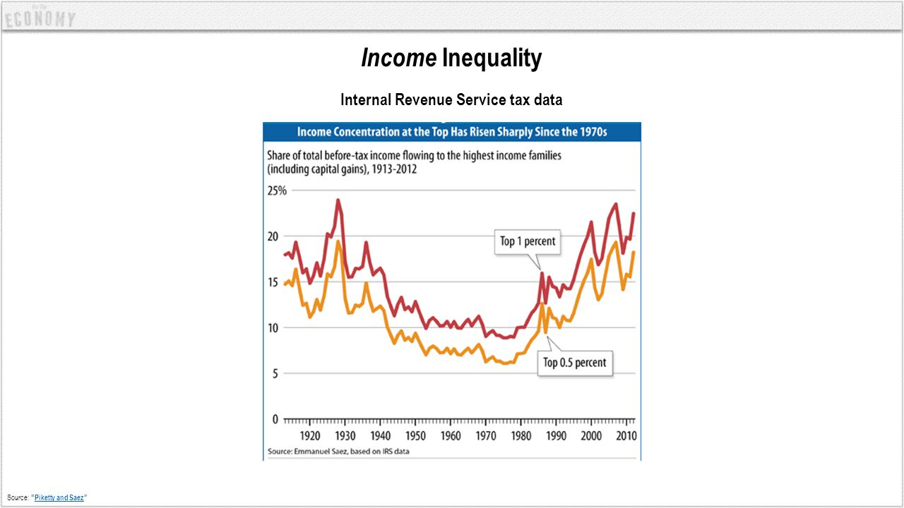 """Income Inequality Internal Revenue Service tax data Source: """"Piketty and Saez""""Piketty and Saez"""