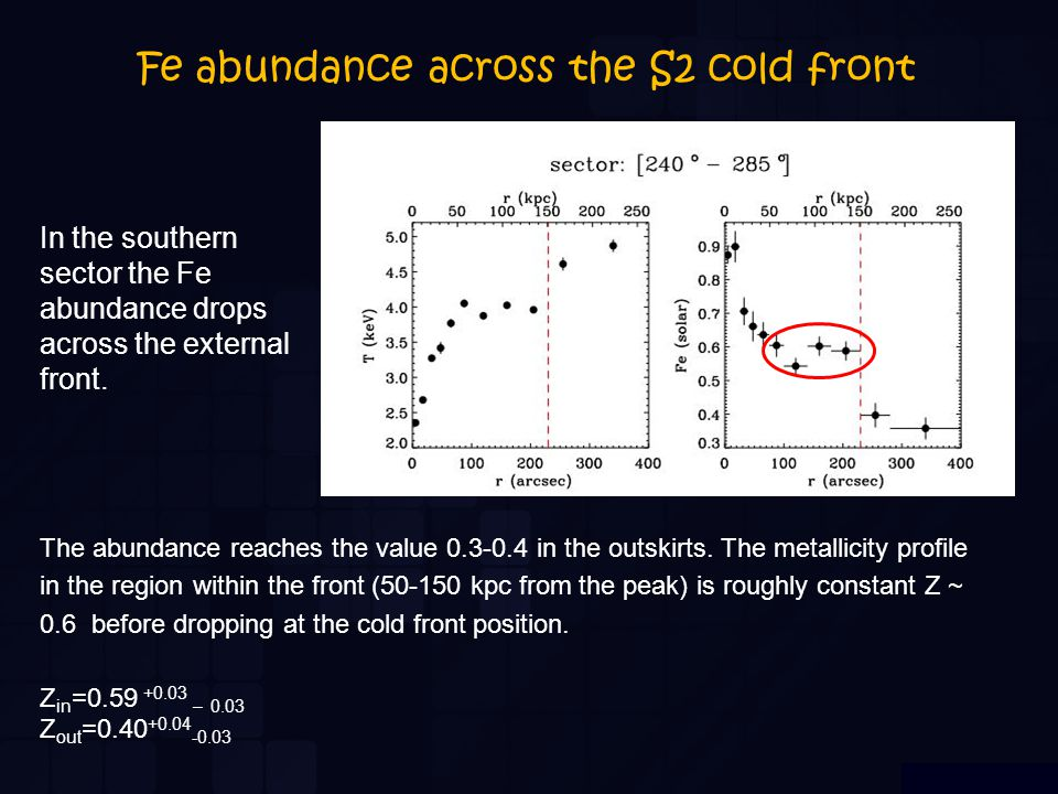 Fe abundance across the S2 cold front In the southern sector the Fe abundance drops across the external front. The abundance reaches the value 0.3-0.4