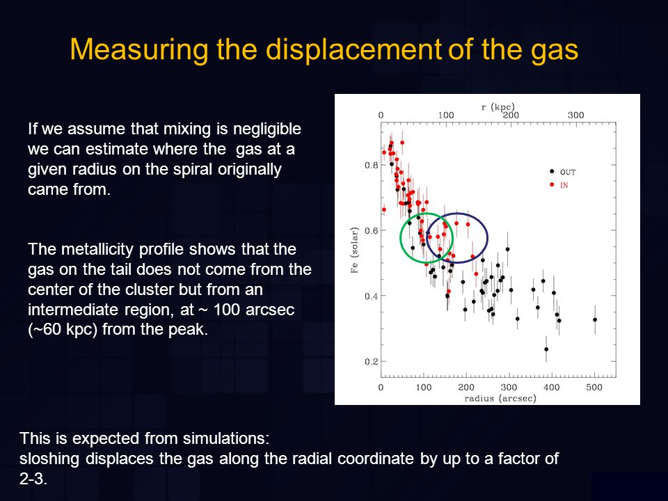 Measuring the displacement of the gas If we assume that mixing is negligible we can estimate where the gas at a given radius on the spiral originally