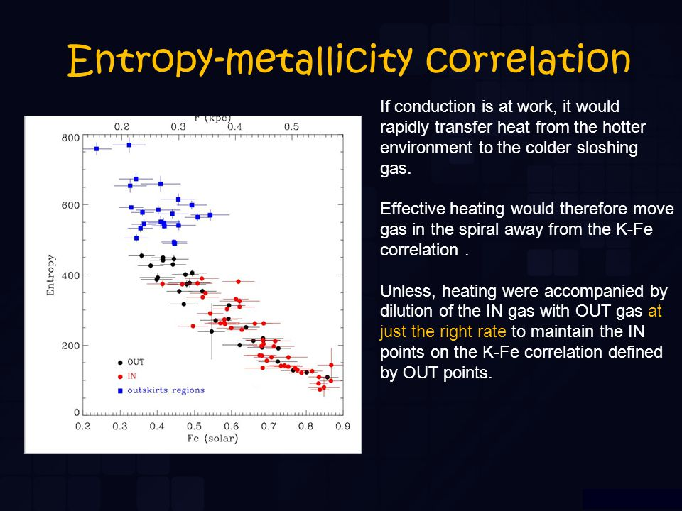 Entropy-metallicity correlation If conduction is at work, it would rapidly transfer heat from the hotter environment to the colder sloshing gas. Effec