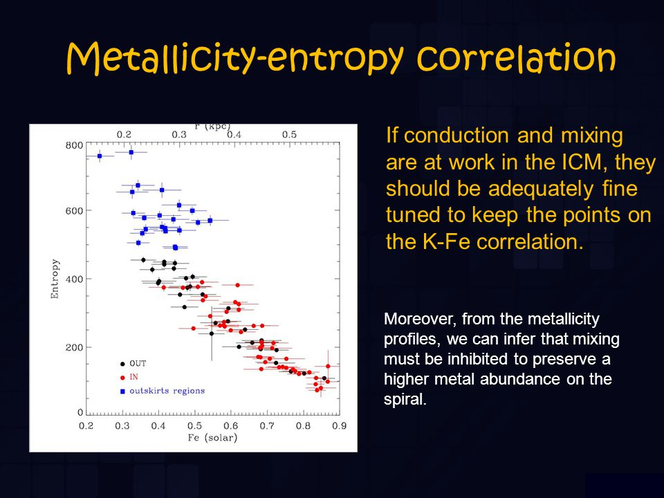 Metallicity-entropy correlation If conduction and mixing are at work in the ICM, they should be adequately fine tuned to keep the points on the K-Fe co