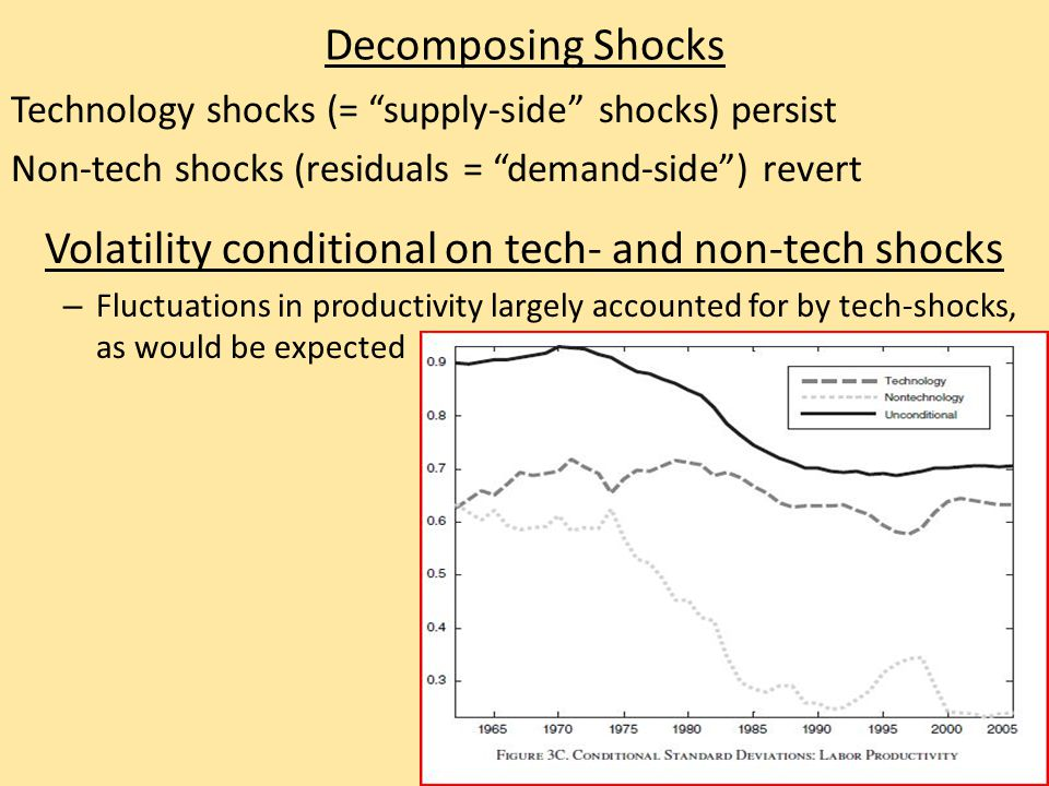 Decomposing Shocks Technology shocks (= supply-side shocks) persist Non-tech shocks (residuals = demand-side ) revert Volatility conditional on tech- and non-tech shocks – Fluctuations in productivity largely accounted for by tech-shocks, as would be expected