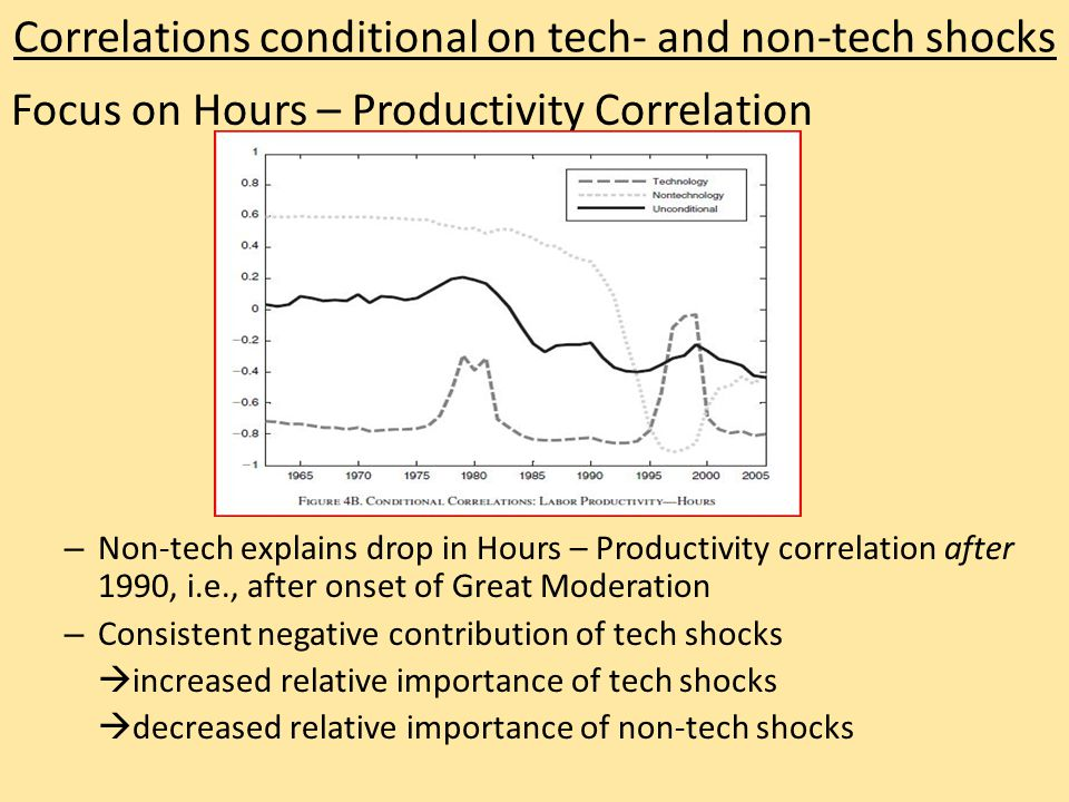 Correlations conditional on tech- and non-tech shocks Focus on Hours – Productivity Correlation – Non-tech explains drop in Hours – Productivity correlation after 1990, i.e., after onset of Great Moderation – Consistent negative contribution of tech shocks  increased relative importance of tech shocks  decreased relative importance of non-tech shocks