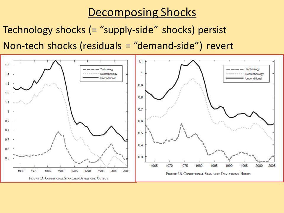 Decomposing Shocks Technology shocks (= supply-side shocks) persist Non-tech shocks (residuals = demand-side ) revert
