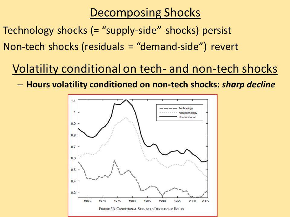 Decomposing Shocks Technology shocks (= supply-side shocks) persist Non-tech shocks (residuals = demand-side ) revert Volatility conditional on tech- and non-tech shocks – Hours volatility conditioned on non-tech shocks: sharp decline