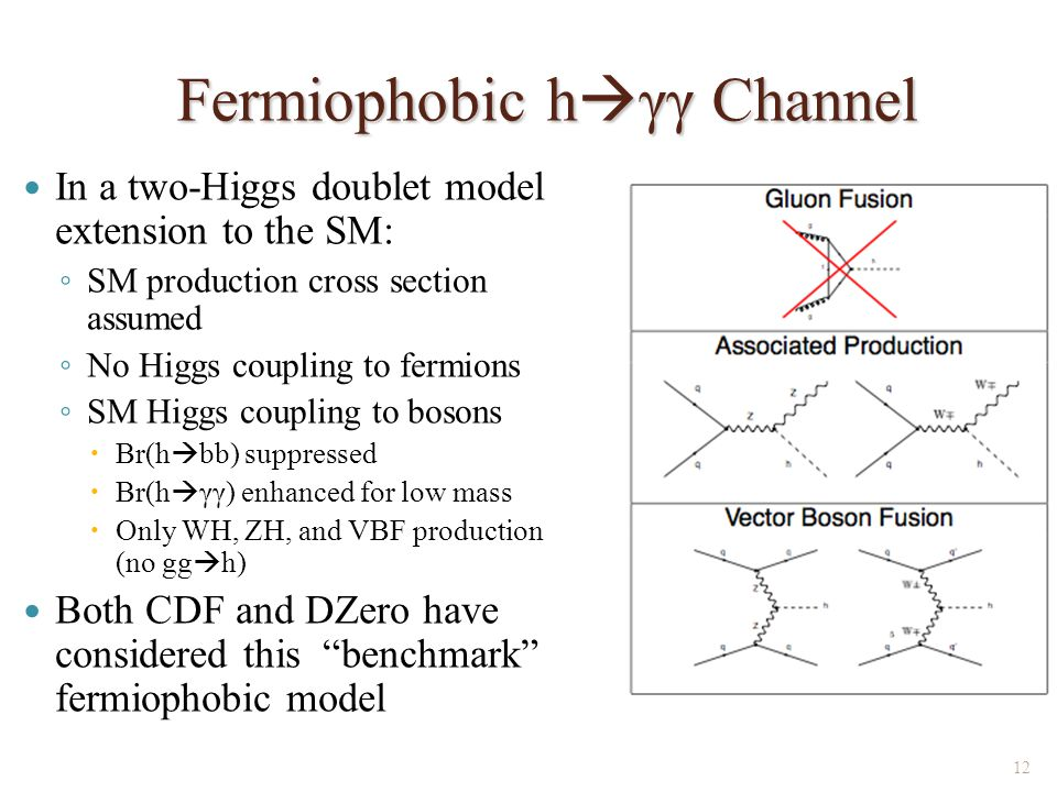 Fermiophobic h  γγ Channel In a two-Higgs doublet model extension to the SM: ◦ SM production cross section assumed ◦ No Higgs coupling to fermions ◦ SM Higgs coupling to bosons  Br(h  bb) suppressed  Br(h  γγ) enhanced for low mass  Only WH, ZH, and VBF production (no gg  h) Both CDF and DZero have considered this benchmark fermiophobic model 12