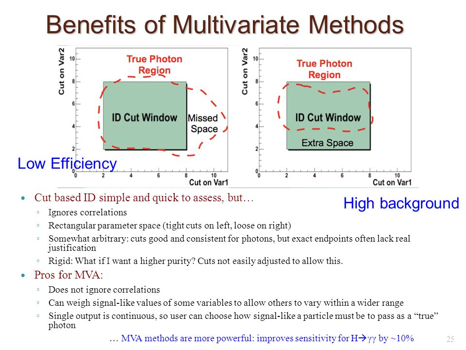 Benefits of Multivariate Methods Cut based ID simple and quick to assess, but… ◦ Ignores correlations ◦ Rectangular parameter space (tight cuts on left, loose on right) ◦ Somewhat arbitrary: cuts good and consistent for photons, but exact endpoints often lack real justification ◦ Rigid: What if I want a higher purity.