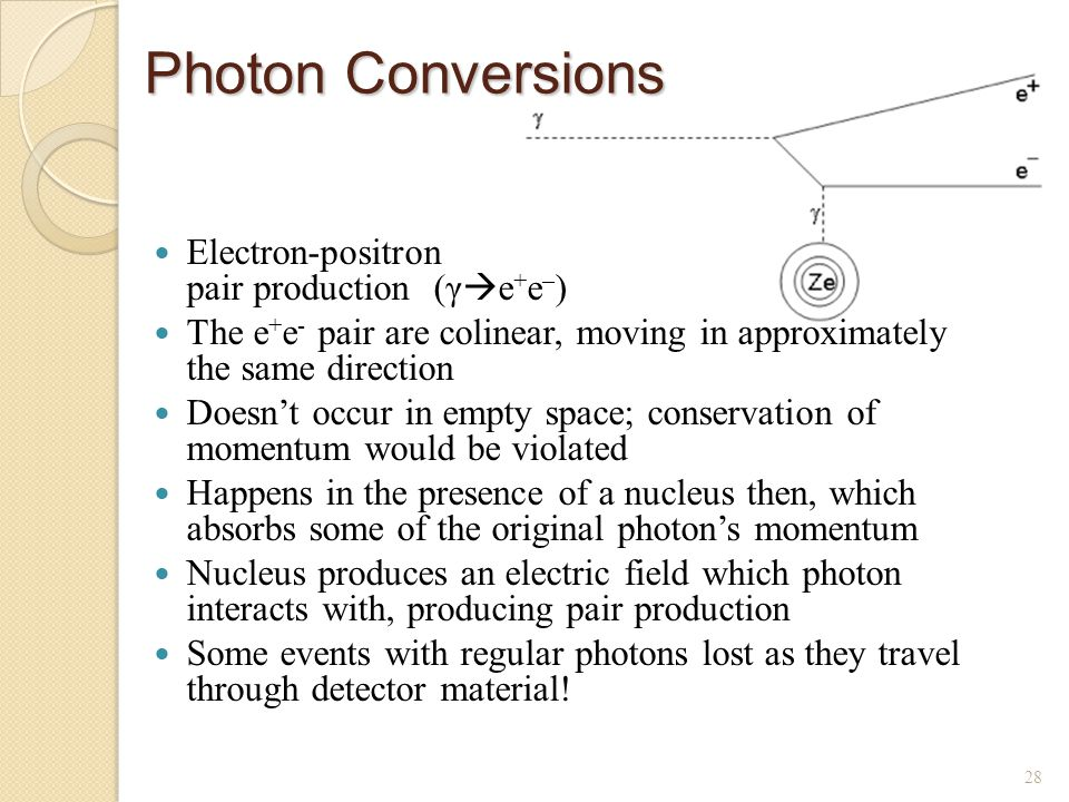 Photon Conversions Electron-positron pair production (γ  e + e – ) The e + e - pair are colinear, moving in approximately the same direction Doesn't occur in empty space; conservation of momentum would be violated Happens in the presence of a nucleus then, which absorbs some of the original photon's momentum Nucleus produces an electric field which photon interacts with, producing pair production Some events with regular photons lost as they travel through detector material.