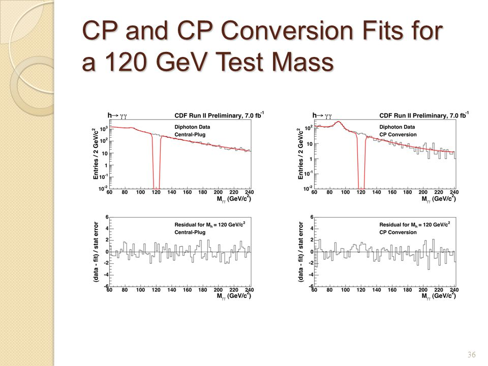 CP and CP Conversion Fits for a 120 GeV Test Mass 36