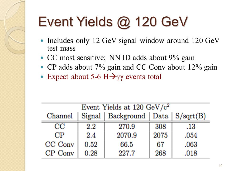 Event Yields @ 120 GeV Includes only 12 GeV signal window around 120 GeV test mass CC most sensitive; NN ID adds about 9% gain CP adds about 7% gain and CC Conv about 12% gain Expect about 5-6 H  γγ events total 40