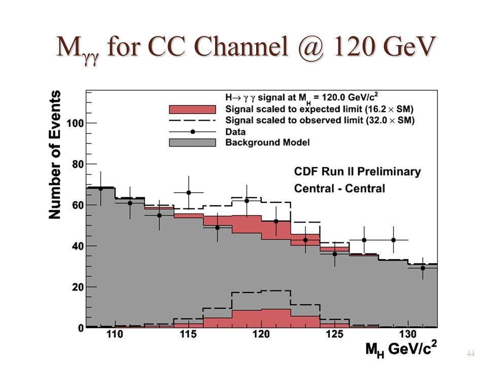 M γγ for CC Channel @ 120 GeV 44