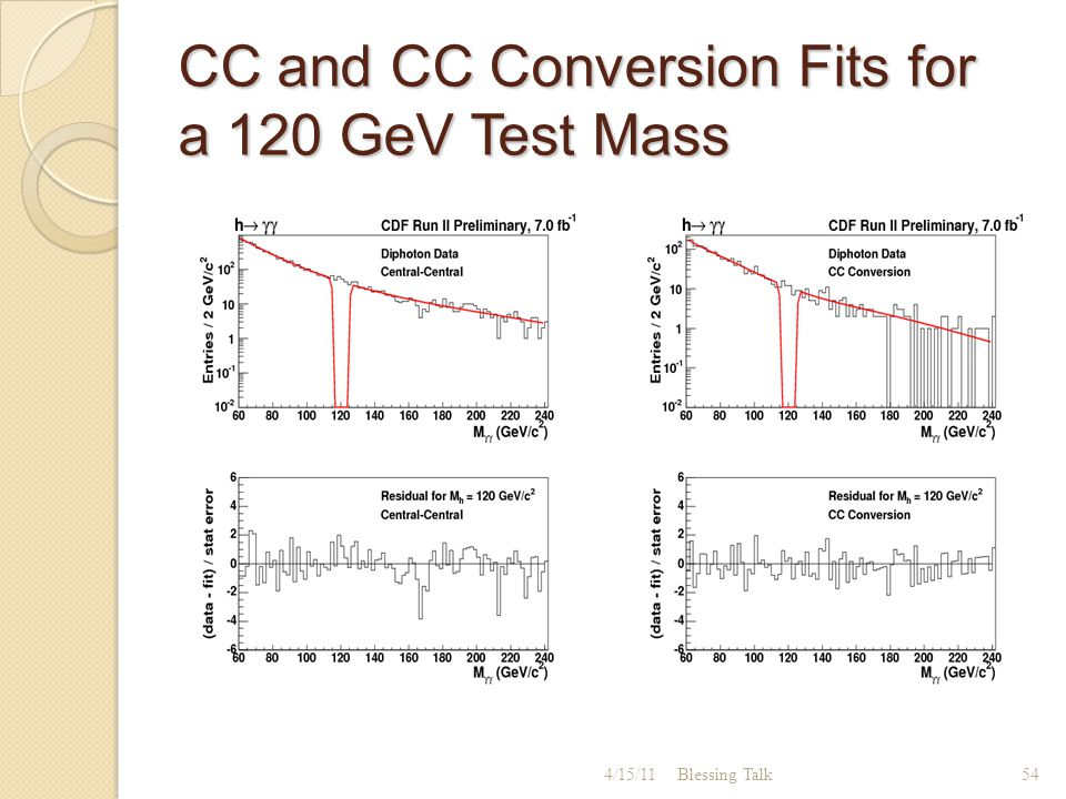 CC and CC Conversion Fits for a 120 GeV Test Mass 544/15/11Blessing Talk