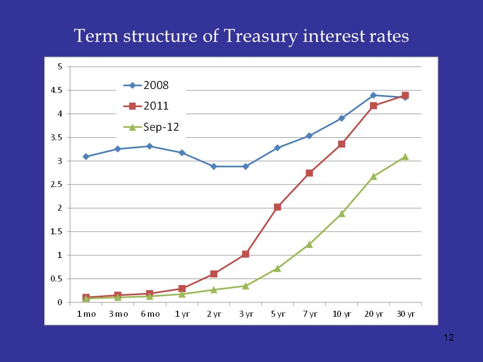 Term structure of Treasury interest rates 12