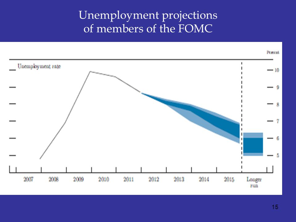 Unemployment projections of members of the FOMC 15