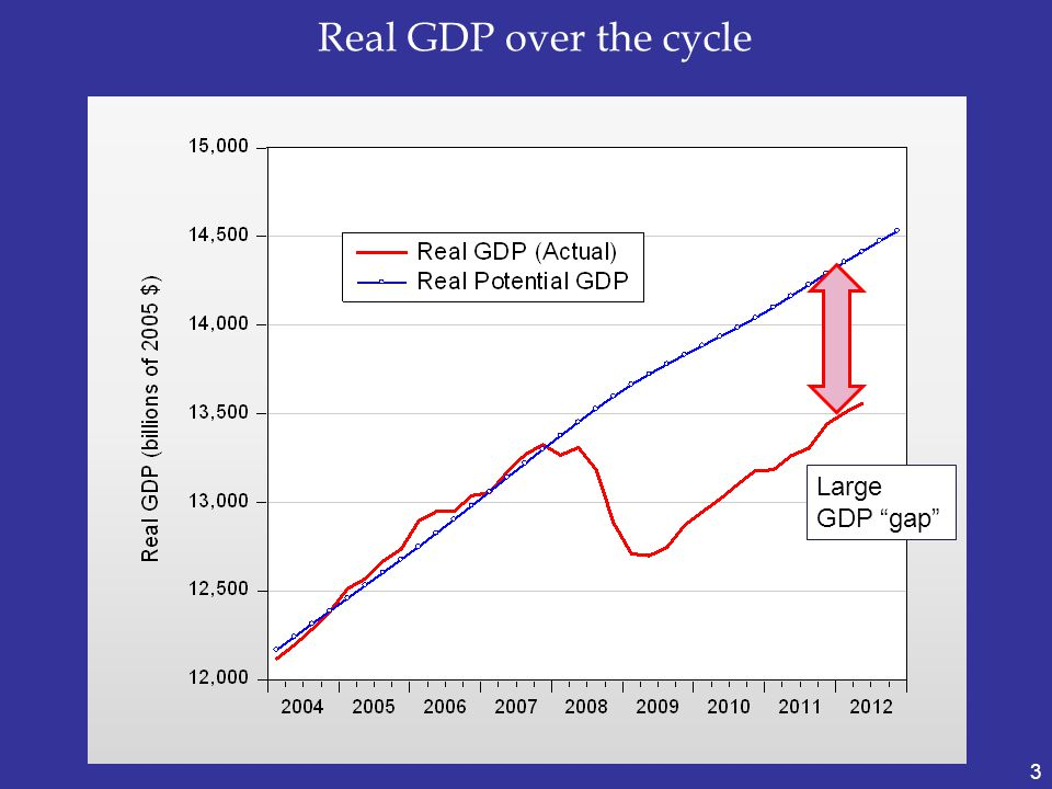 Real GDP over the cycle 3 Large GDP gap