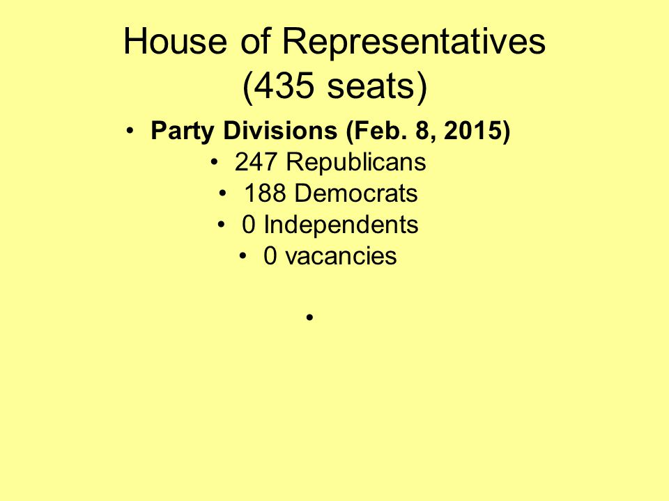 House of Representatives (435 seats) Party Divisions (Feb.