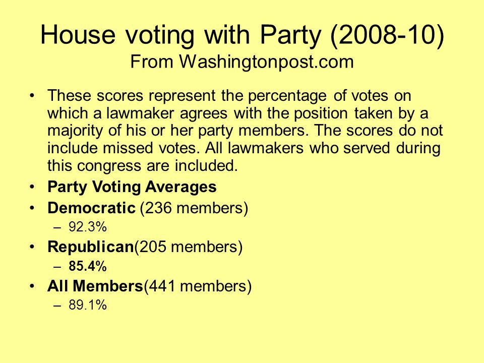 House voting with Party (2008-10) From Washingtonpost.com These scores represent the percentage of votes on which a lawmaker agrees with the position taken by a majority of his or her party members.