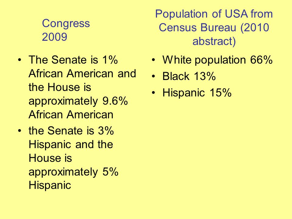Population of USA from Census Bureau (2010 abstract) The Senate is 1% African American and the House is approximately 9.6% African American the Senate is 3% Hispanic and the House is approximately 5% Hispanic White population 66% Black 13% Hispanic 15% Congress 2009