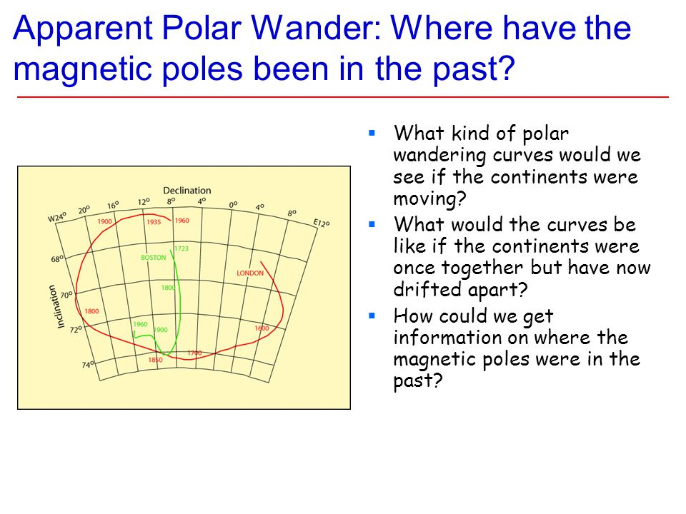 Apparent Polar Wander: Where have the magnetic poles been in the past.