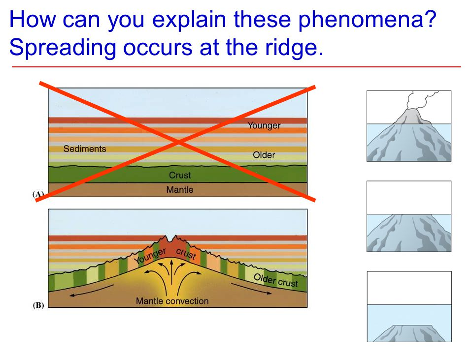 How can you explain these phenomena? Spreading occurs at the ridge.