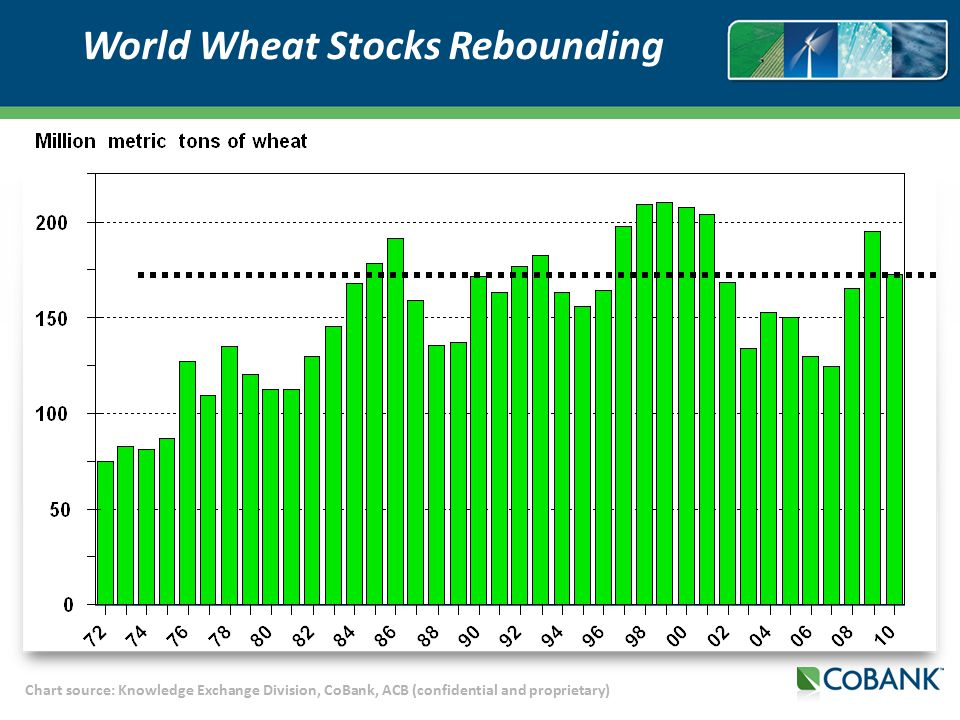 Chart source: Knowledge Exchange Division, CoBank, ACB (confidential and proprietary) World Wheat Stocks Rebounding