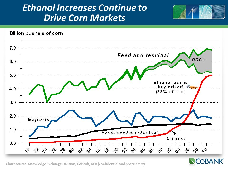 Chart source: Knowledge Exchange Division, CoBank, ACB (confidential and proprietary) Ethanol Increases Continue to Drive Corn Markets