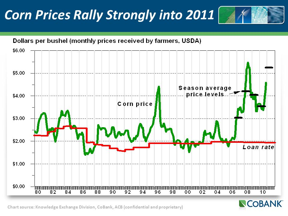 Chart source: Knowledge Exchange Division, CoBank, ACB (confidential and proprietary) Corn Prices Rally Strongly into 2011