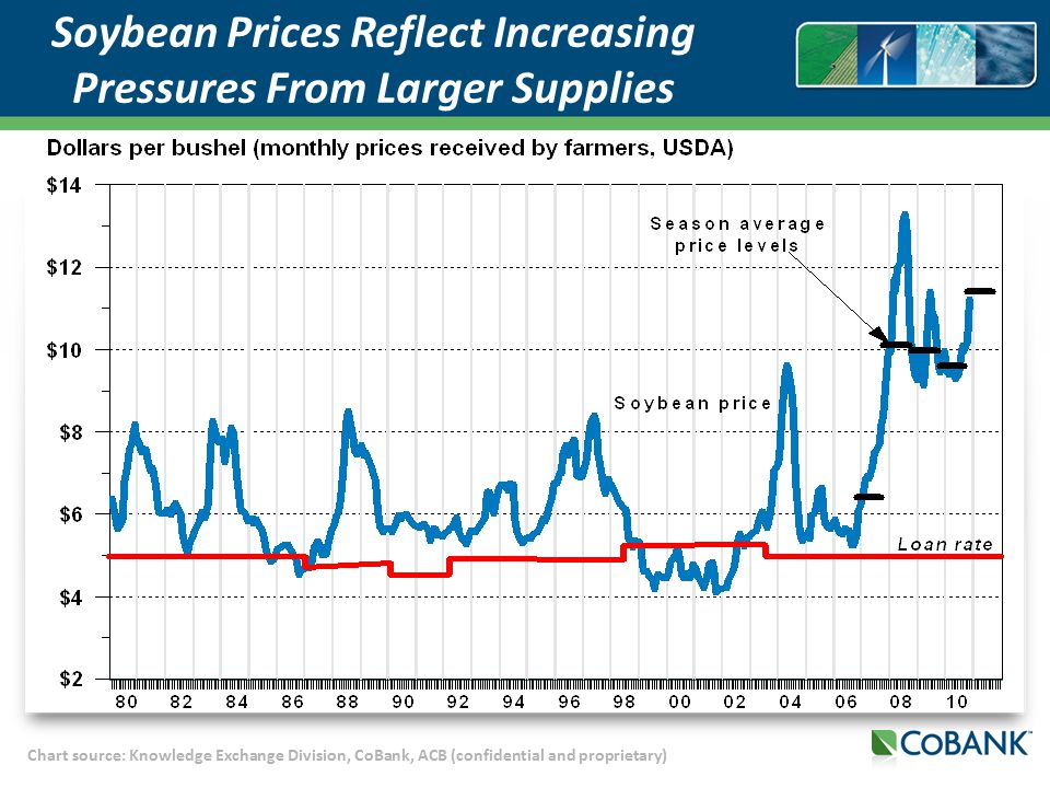 Chart source: Knowledge Exchange Division, CoBank, ACB (confidential and proprietary) Soybean Prices Reflect Increasing Pressures From Larger Supplies