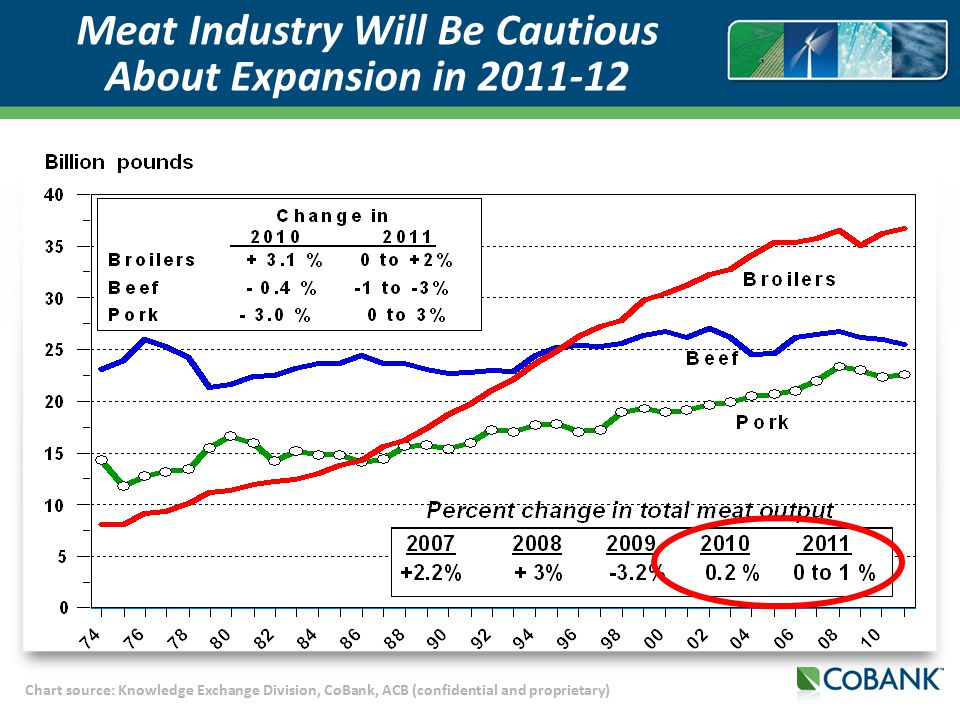 Chart source: Knowledge Exchange Division, CoBank, ACB (confidential and proprietary) Meat Industry Will Be Cautious About Expansion in 2011-12