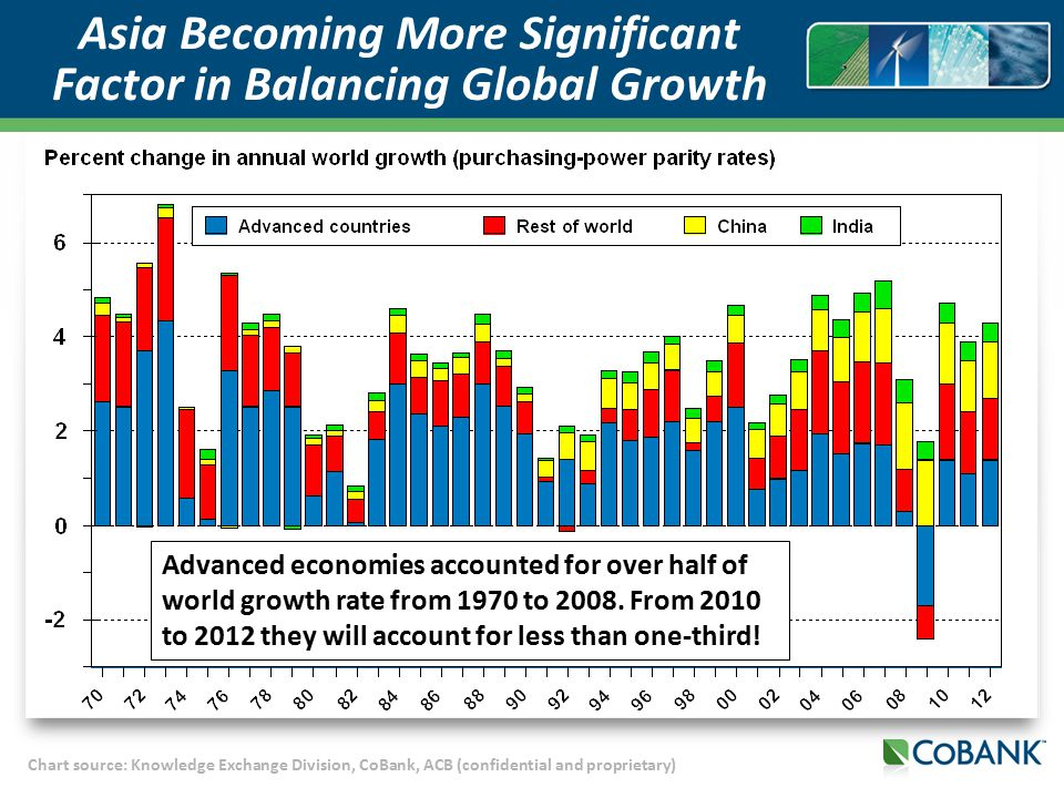 Chart source: Knowledge Exchange Division, CoBank, ACB (confidential and proprietary) Asia Becoming More Significant Factor in Balancing Global Growth Advanced economies accounted for over half of world growth rate from 1970 to 2008.