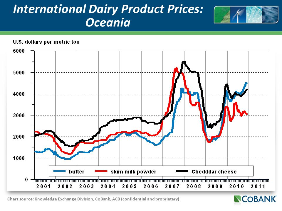 Chart source: Knowledge Exchange Division, CoBank, ACB (confidential and proprietary) International Dairy Product Prices: Oceania