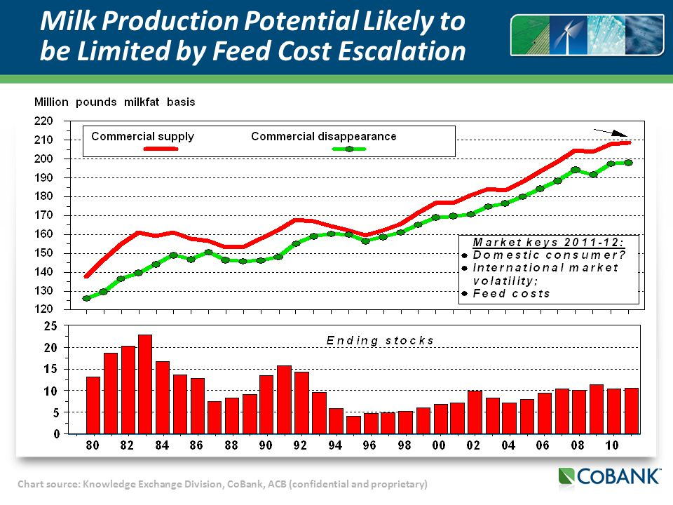 Chart source: Knowledge Exchange Division, CoBank, ACB (confidential and proprietary) Milk Production Potential Likely to be Limited by Feed Cost Escalation