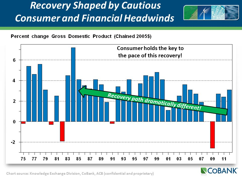 Chart source: Knowledge Exchange Division, CoBank, ACB (confidential and proprietary) Recovery Shaped by Cautious Consumer and Financial Headwinds Recovery path dramatically different.