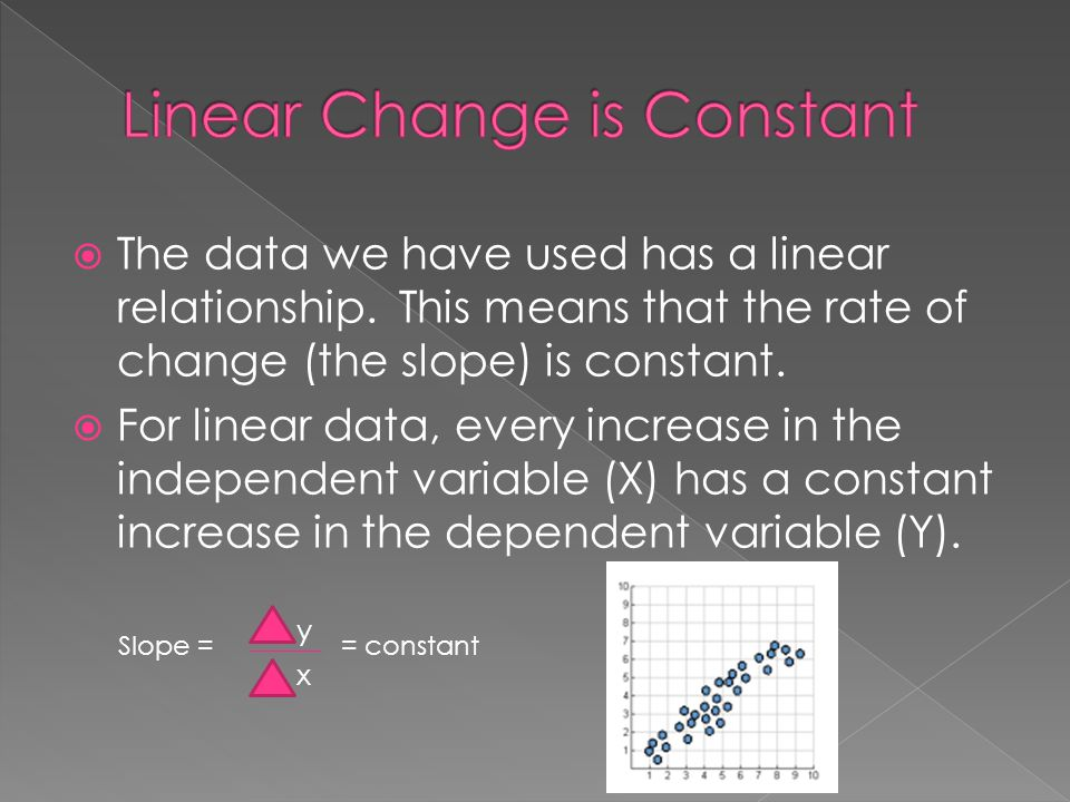  The data we have used has a linear relationship. This means that the rate of change (the slope) is constant.  For linear data, every increase in th