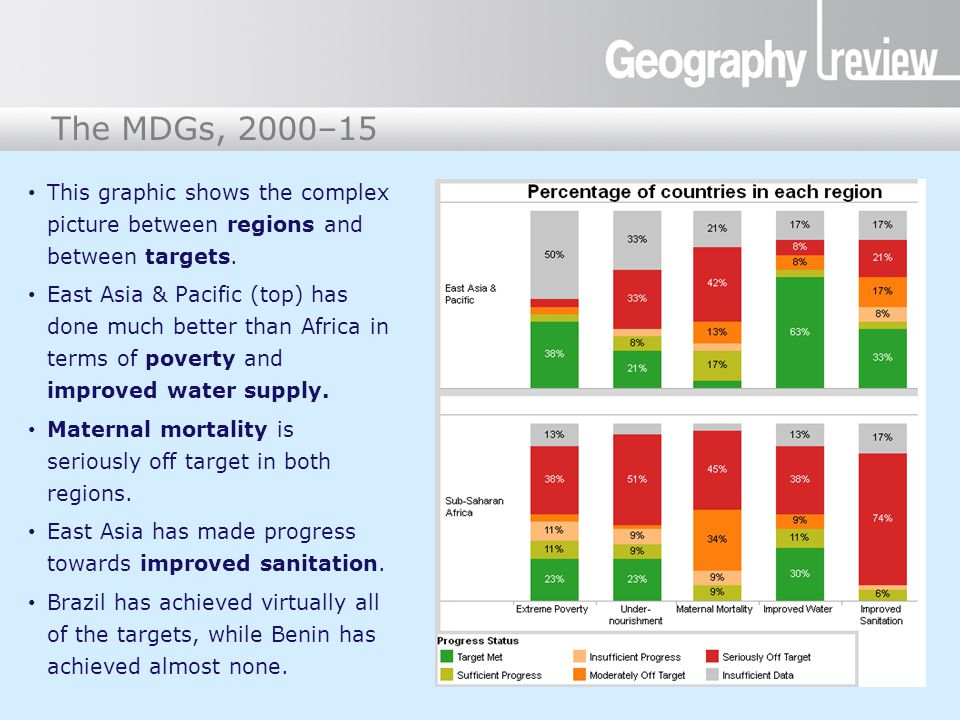 The Millennium Development Goals The MDGs, 2000–15 This graphic shows the complex picture between regions and between targets. East Asia & Pacific (to