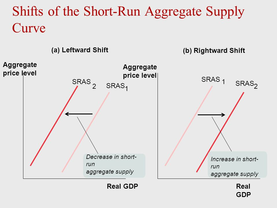 Real GDP Aggregate price level Real GDP SRAS 2 Decrease in short- run aggregate supply Increase in short- run aggregate supply (a) Leftward Shift (b)