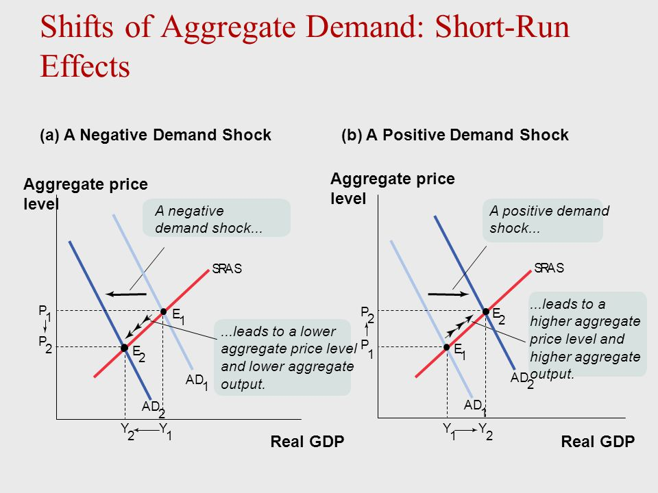 Y 2 2 P 2 AD 2 A negative demand shock... Y 1 E 1 E SRAS AD 1 Y 1 2 E 1 SRAS AD 1 P 1 P 1 Real GDP Aggregate price level Real GDP Aggregate price leve