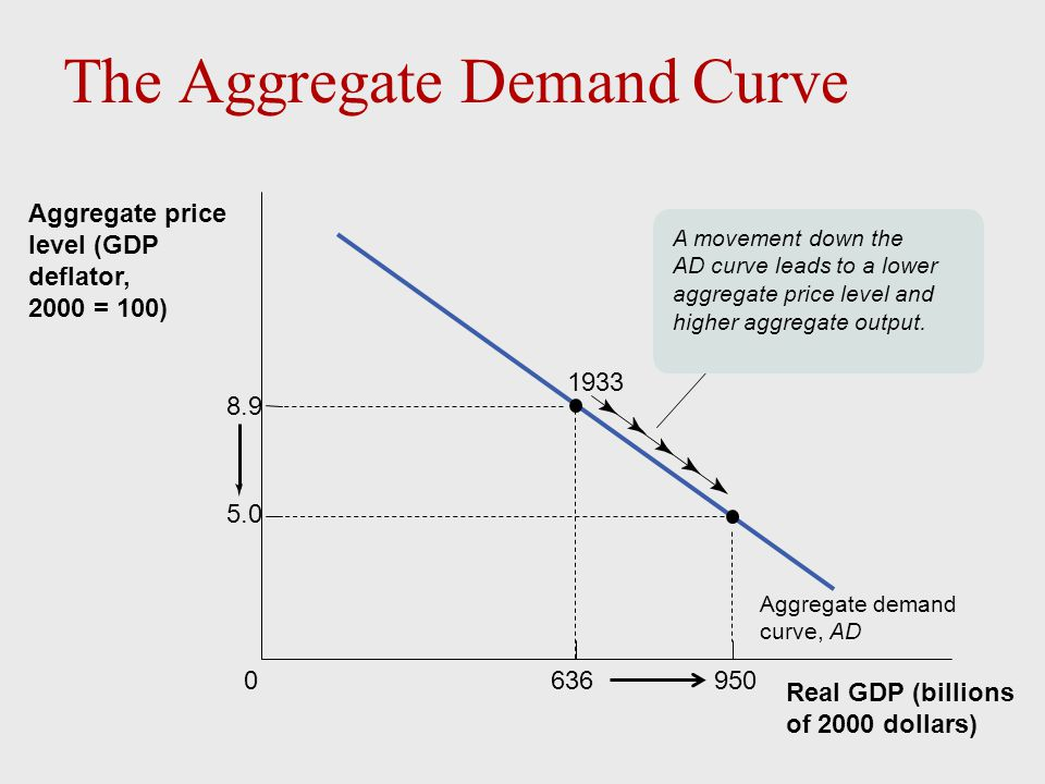 15.0 0$800 Real GDP (billions of 2000 dollars) Aggregate price level (GDP deflator, 2000 = 100) Potential output, YP Long-run aggregate supply curve, LRAS 7.5 A fall in the aggregate price level… …leaves the quantity of aggregate output supplied unchanged in the long run.