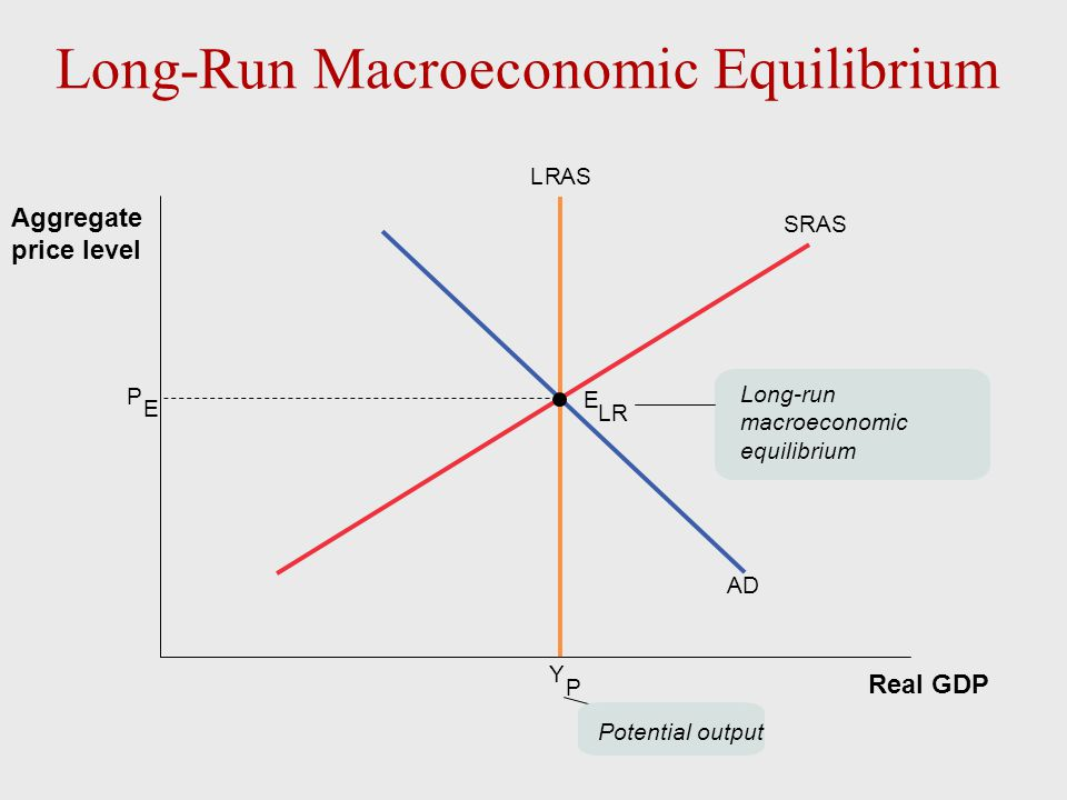 Y P P E SRAS LR AD E LR Real GDP Aggregate price level Long-run macroeconomic equilibrium Potential output Long-Run Macroeconomic Equilibrium
