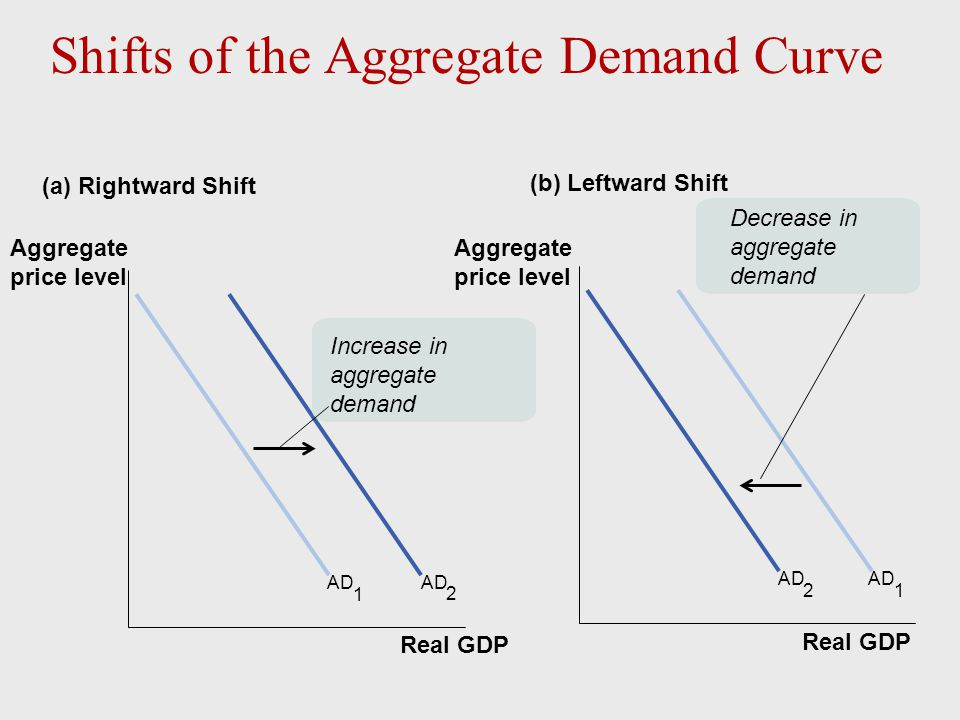The Short-Run Aggregate Supply Curve  The short-run aggregate supply curve is upward- sloping because nominal wages are sticky in the short run: a higher aggregate price level leads to higher profits and increased aggregate output in the short run.