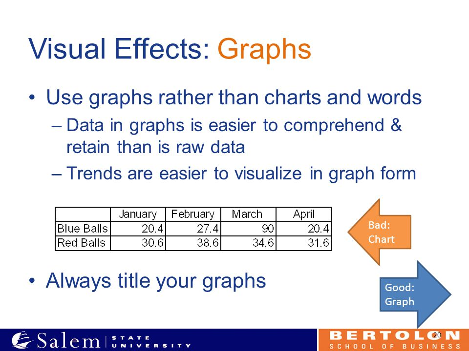 Visual Effects: Graphs Use graphs rather than charts and words –Data in graphs is easier to comprehend & retain than is raw data –Trends are easier to visualize in graph form Always title your graphs 20 Bad: Chart Good: Graph