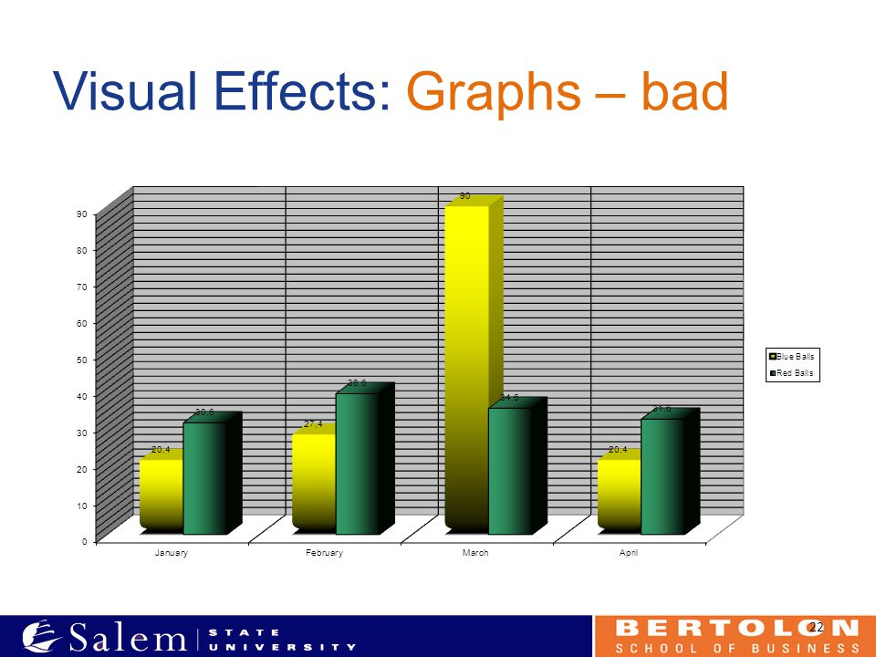 Visual Effects: Graphs – bad 22