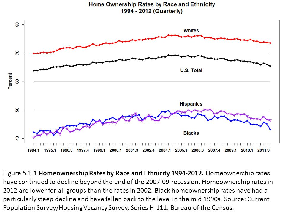Figure 5.1 1 Homeownership Rates by Race and Ethnicity 1994-2012.