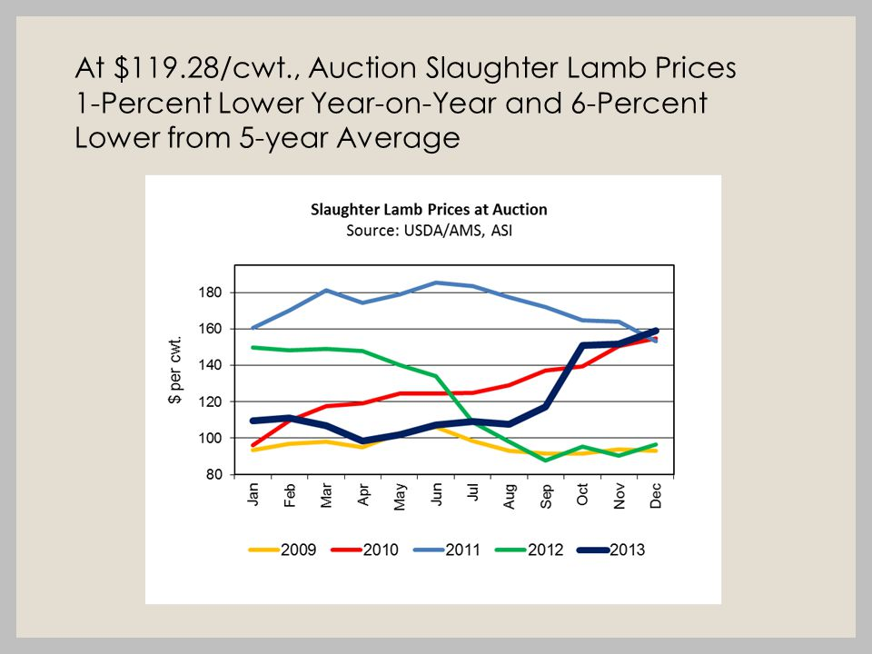 At $119.28/cwt., Auction Slaughter Lamb Prices 1-Percent Lower Year-on-Year and 6-Percent Lower from 5-year Average