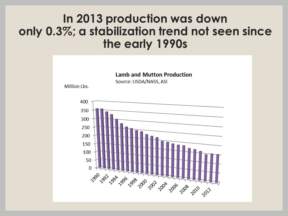 In 2013 production was down only 0.3%; a stabilization trend not seen since the early 1990s