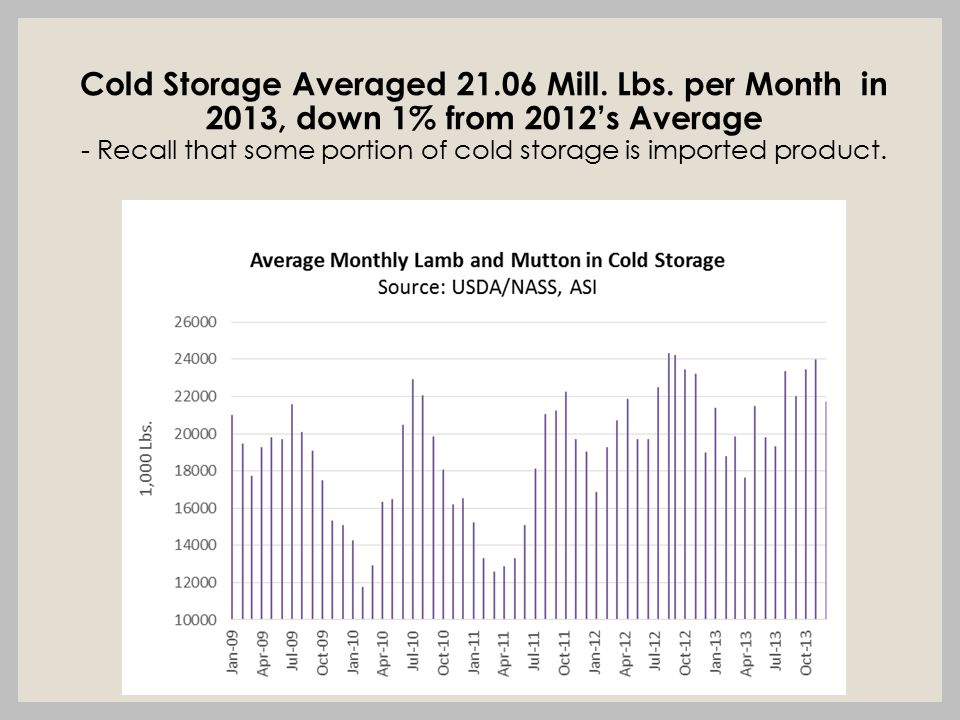 Cold Storage Averaged 21.06 Mill. Lbs.