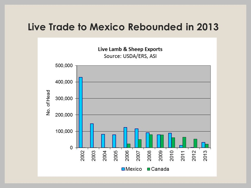 Live Trade to Mexico Rebounded in 2013