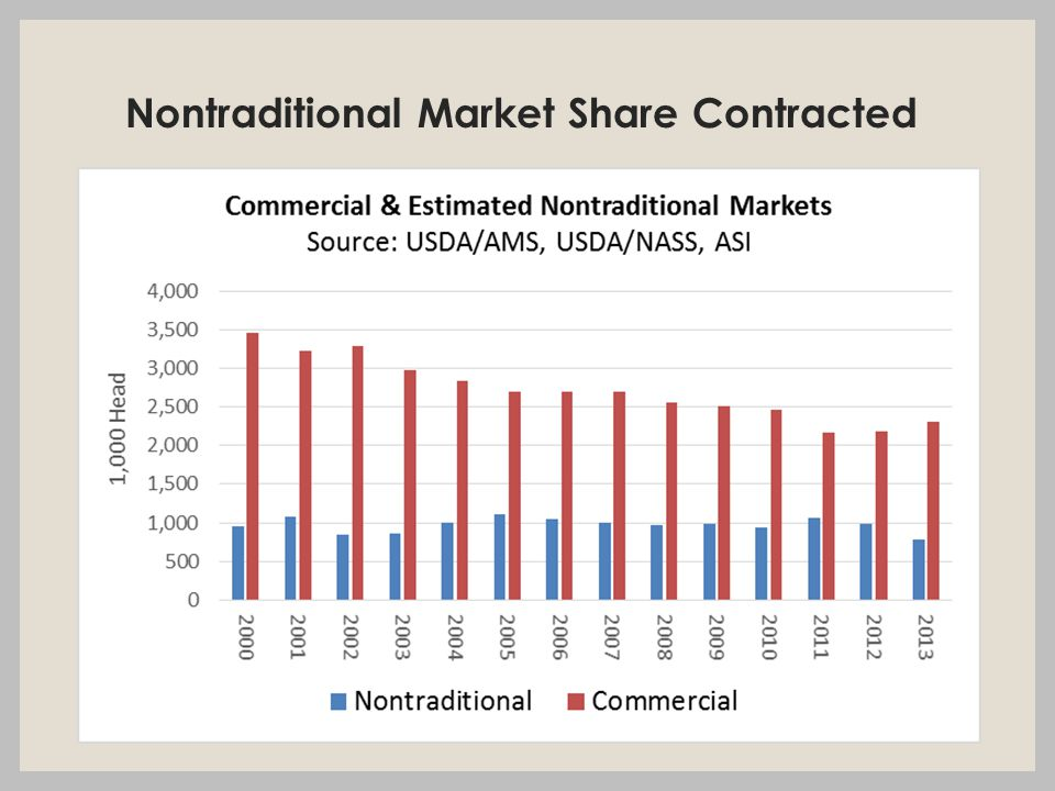 Nontraditional Market Share Contracted