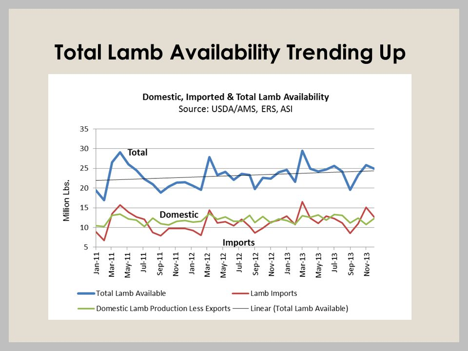 Total Lamb Availability Trending Up