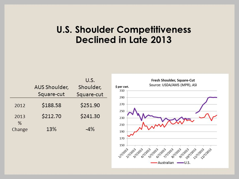 U.S. Shoulder Competitiveness Declined in Late 2013 AUS Shoulder, Square-cut U.S.